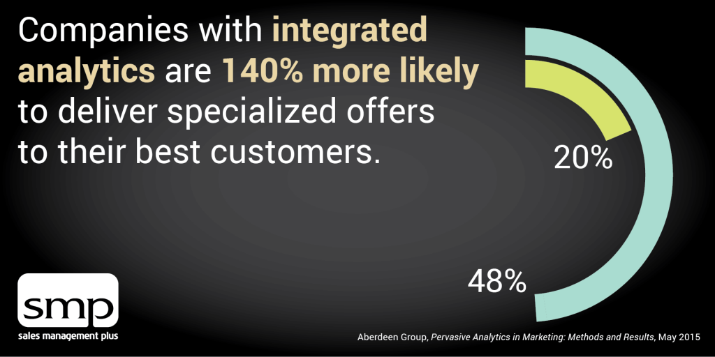integrated analytics wholesale distribution