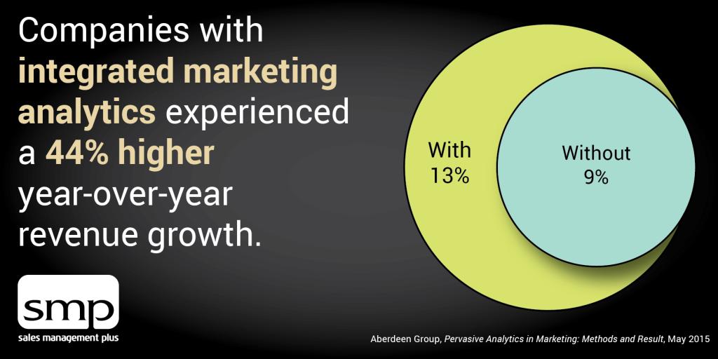 integrated marketing analytics