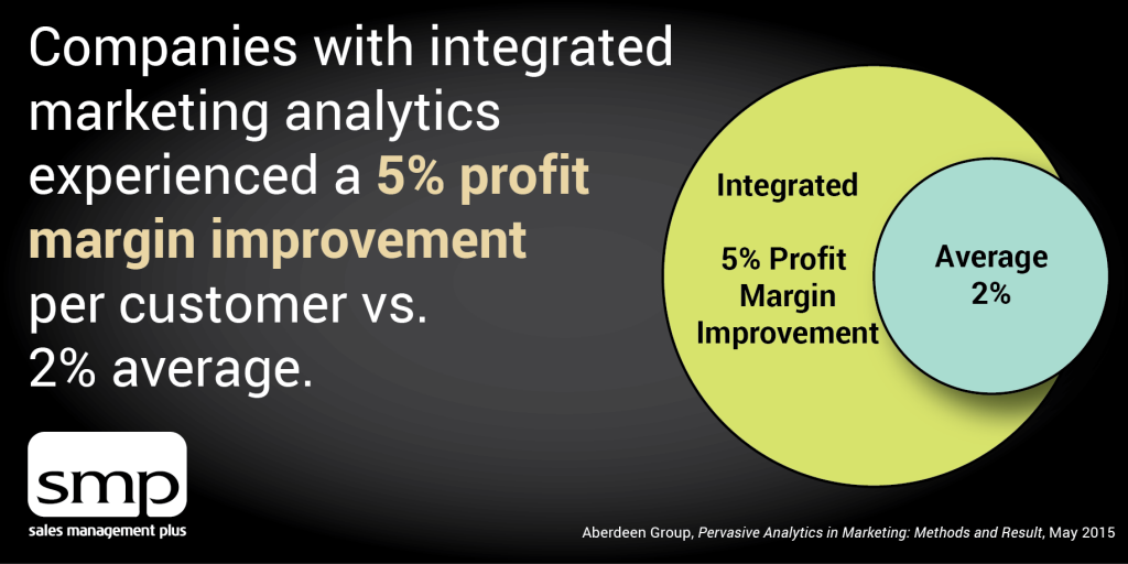 Integrated Marketing Analytics